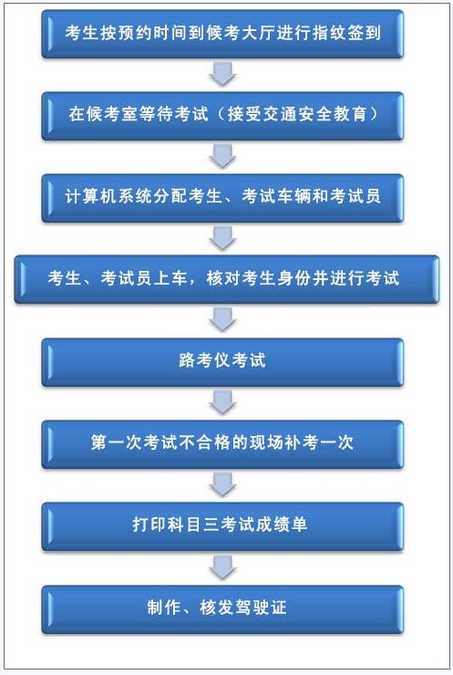 深圳驾考学员参加科目三考试流程