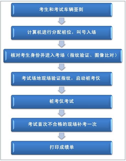 深圳驾考学员科目二考试流程