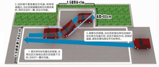 科目二侧方停车的考试技巧和扣分标准